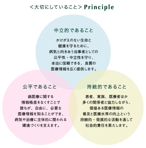 <大切にしていること>principle